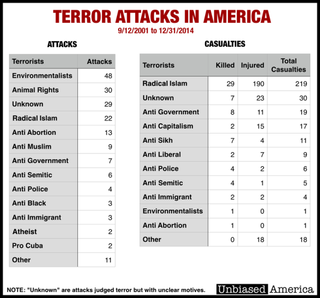 When Americans attack Americans